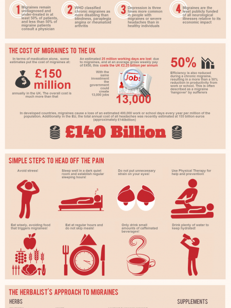 Get Your Head Around Migraines Infographic