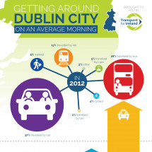 Gettin' Around Dublin City on Average Mornin' Infographic