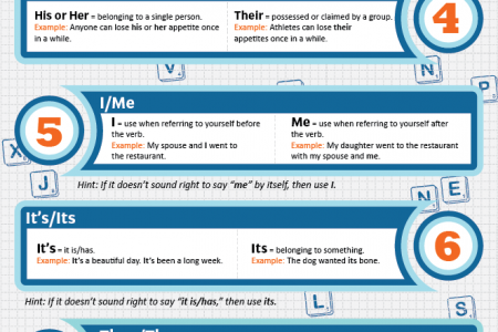 Getting a grip on good grammar Infographic
