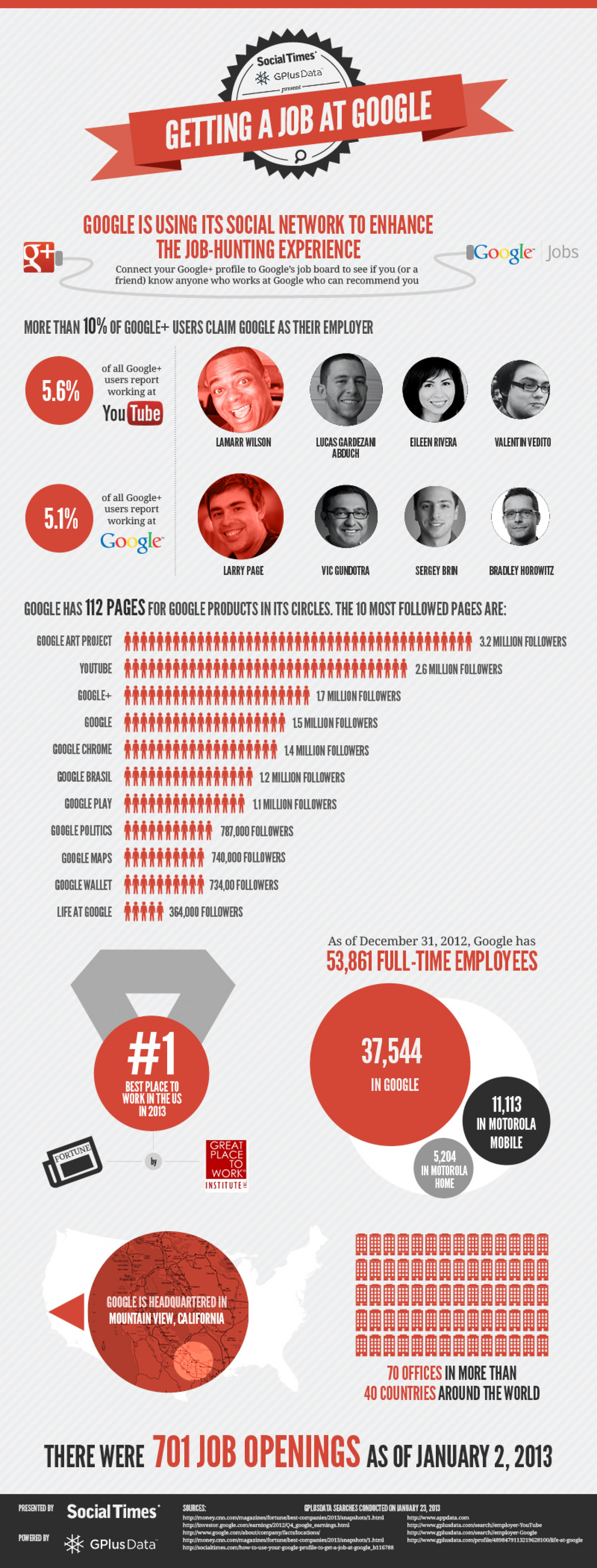 Getting a Job at Google Infographic