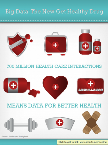Getting America Healthier With Big Data Infographic