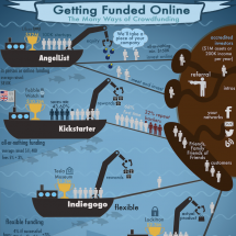 Getting Funded Online Infographic
