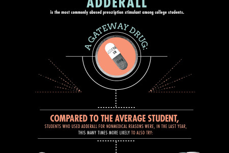 Getting High for an A: Stimulants as Studying Aids Infographic