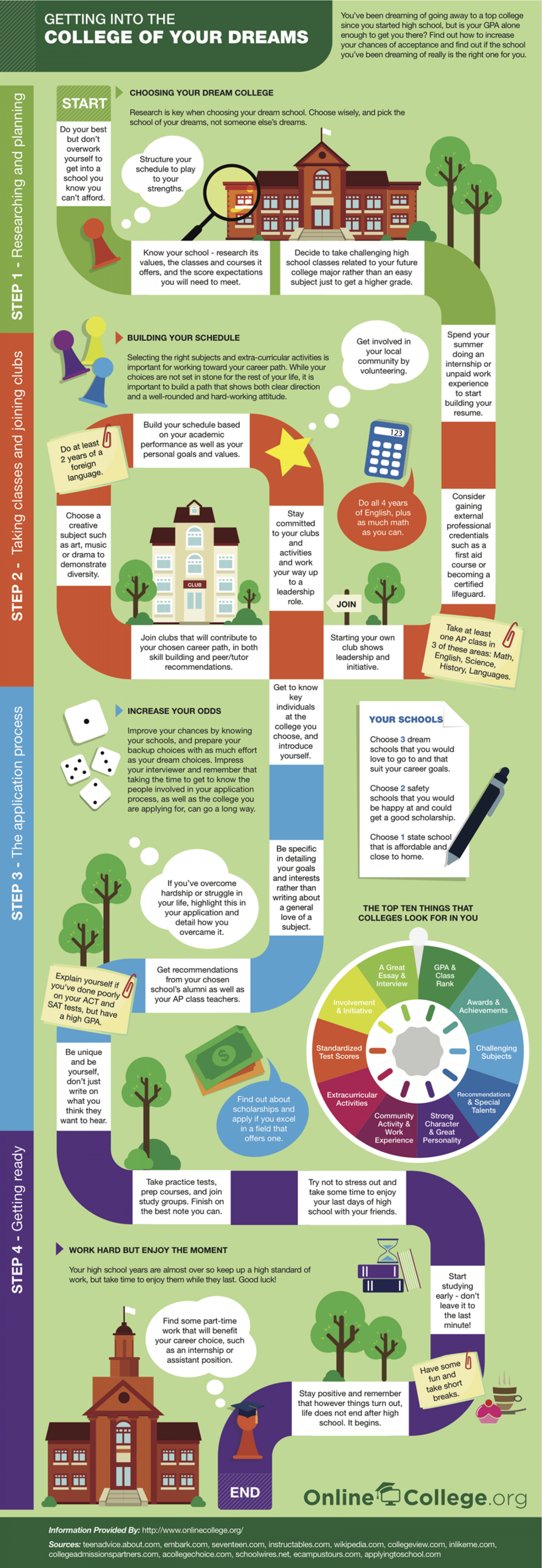 Getting Into the College of Your Dreams Infographic