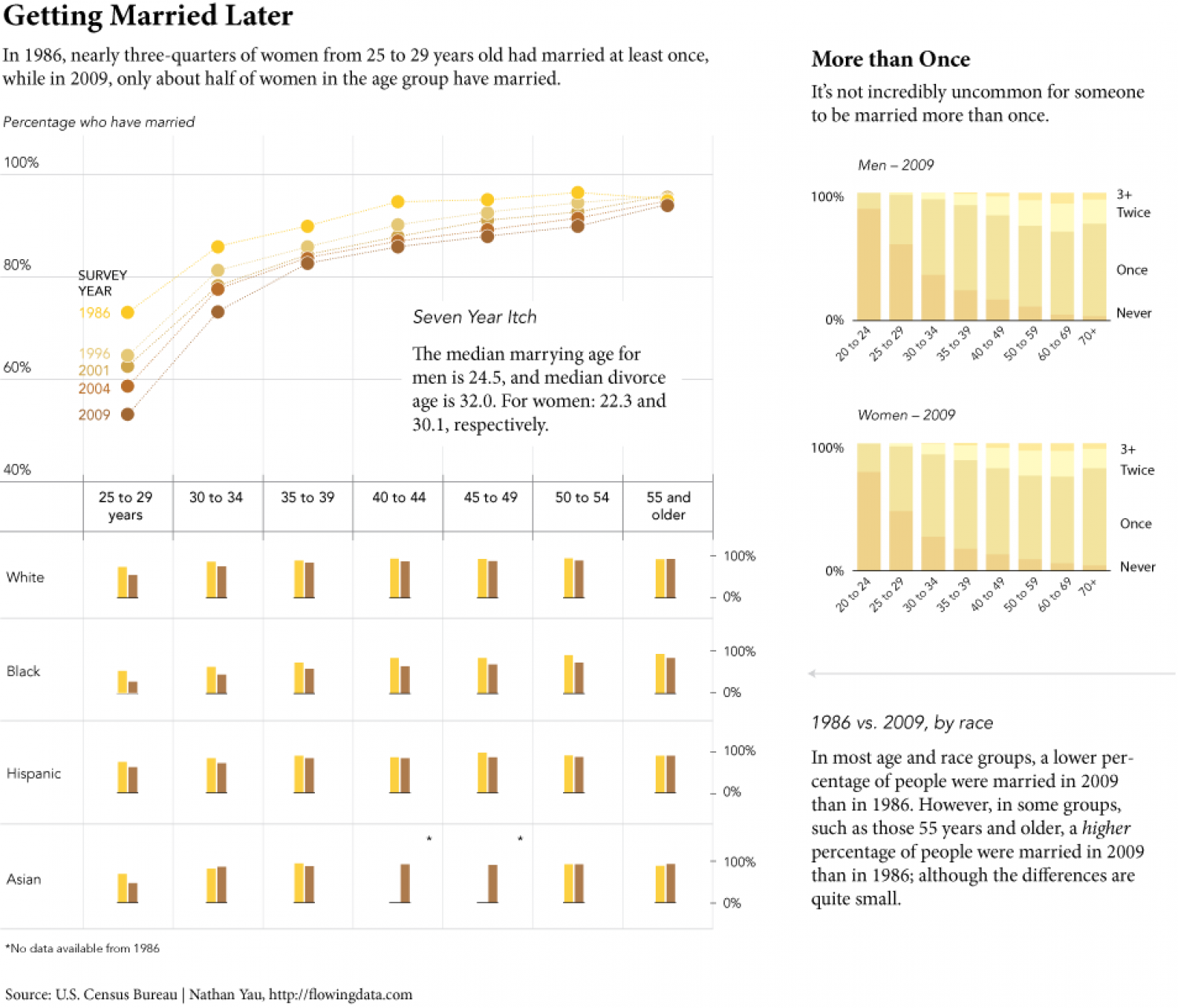 Getting Married Later Infographic