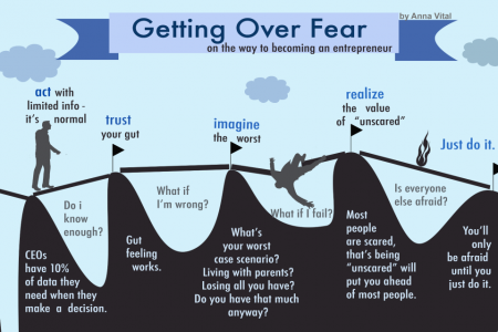 Getting Over Fear On The Way To Becoming an Entrepreneur Infographic