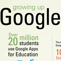 Getting Schooled by Google – the Growth of Google Apps for Education Infographic