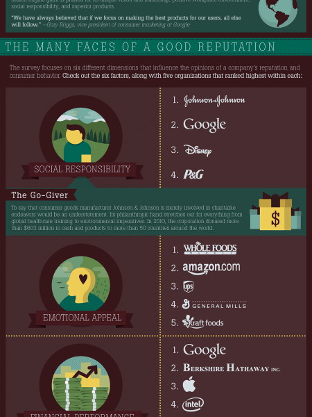 Getting Started - Corporate Social Responsibility - Research ... Infographic