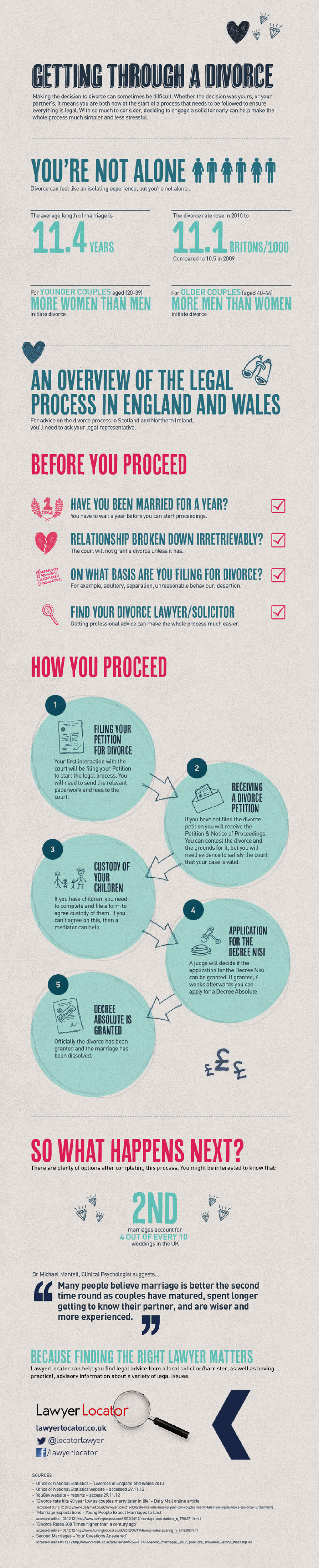Getting through a divorce Infographic