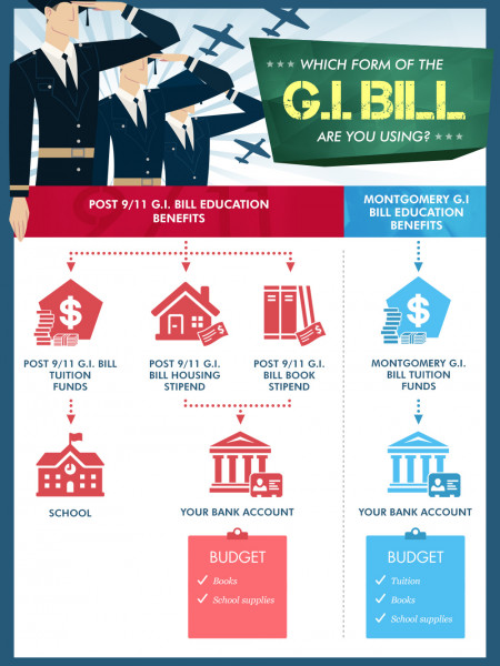 GI Bill Benefits Infographic