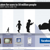 Giant baby, facebook! Infographic