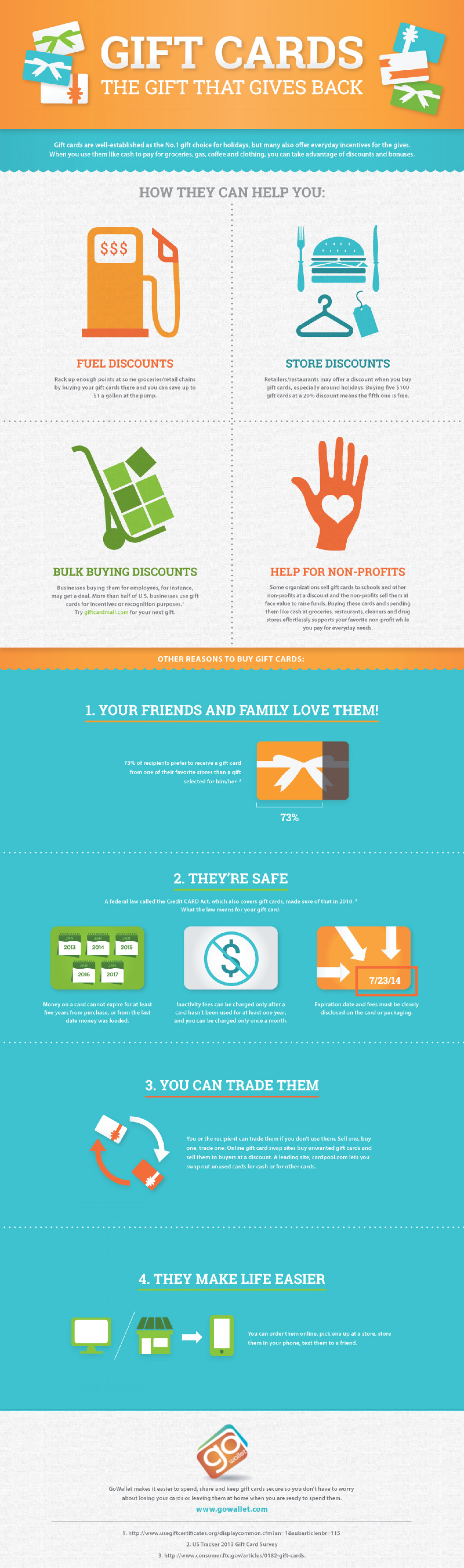 Gift Cards - The Gift That Gives Back Infographic