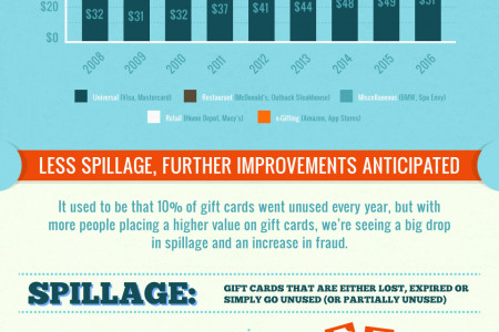 Gift Cards: Plastic Today, Digital Tomorrow Infographic