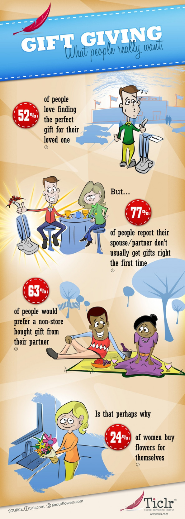 Gift Giving: What People Really Want Infographic
