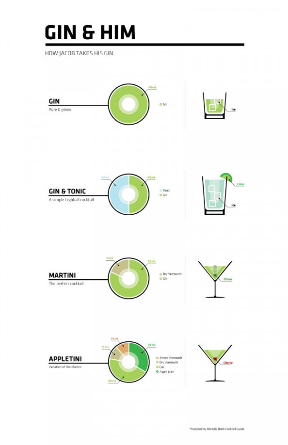 Gin &amp; Him Infographic