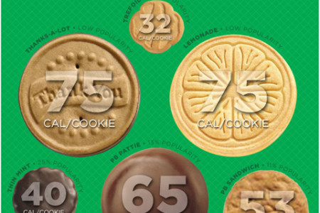 Girl Scout Cookies Calories vs. Popularity Infographic