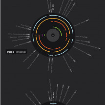 Girl Talk Visualized Infographic