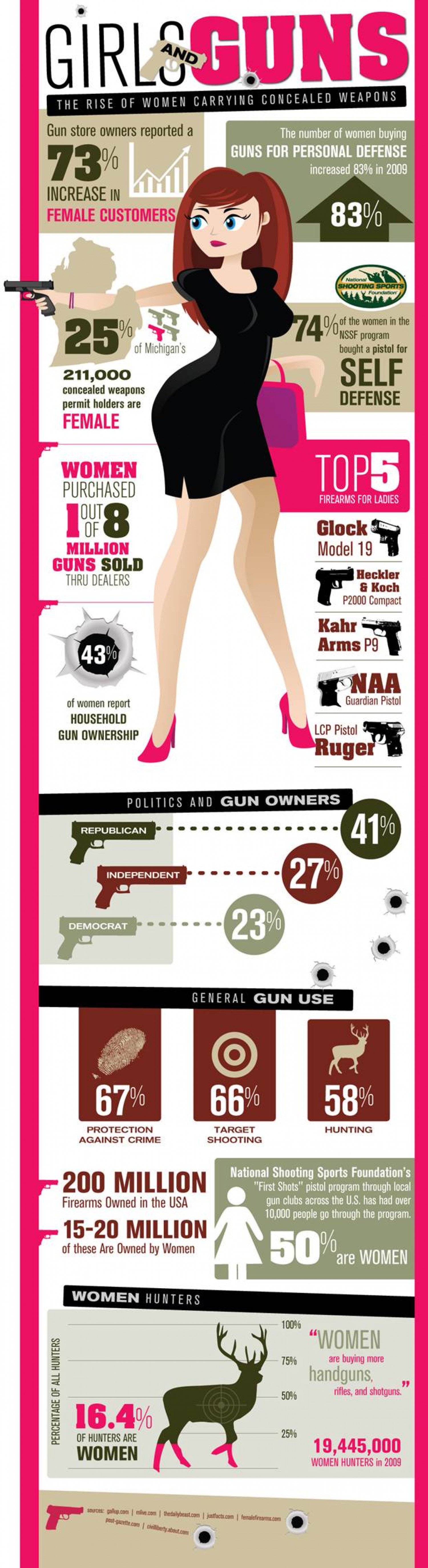 Girls & Guns - The Rise of Women Carrying Concealed Weapons Infographic