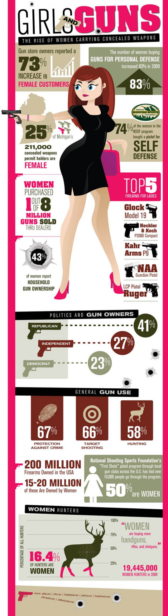 Girls & Guns - The Rise of Women Carrying Concealed Weapons