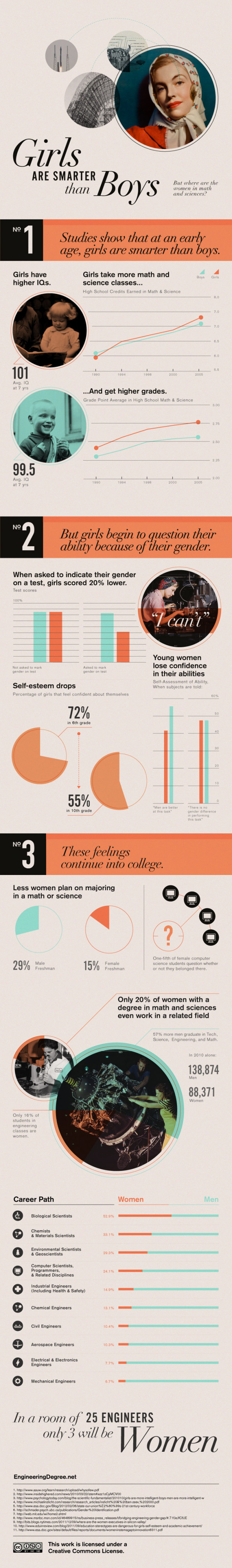 Girls are Smarter than Boys Infographic