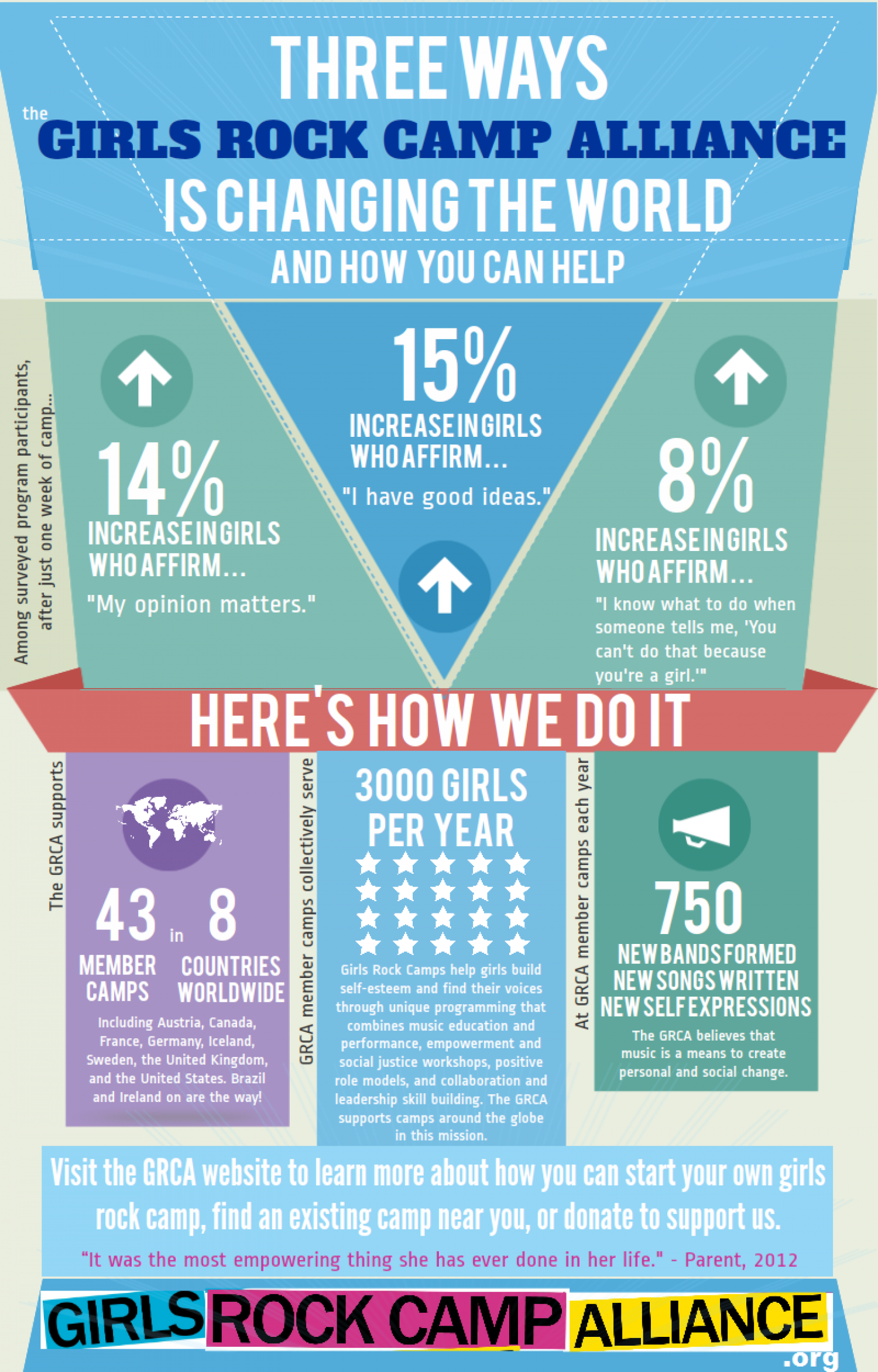 Girls Rock Camp Alliance Infographic