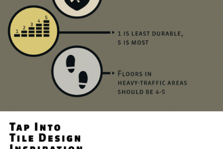 Give Your Home a Tile Makeover  Infographic