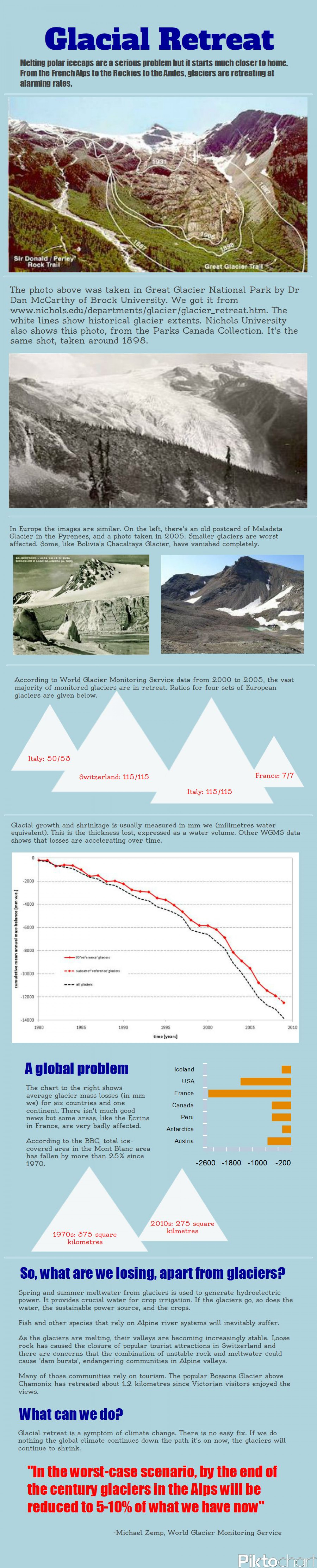 Glacial retreat Infographic