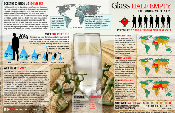 Glass Half Empty: The Coming Water Wars