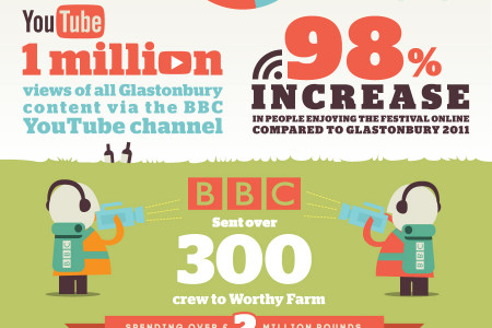 Glastonbury 2013: The First Truly Digital Festival Infographic