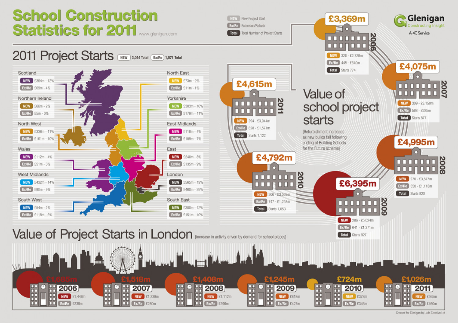 Glenigan School Construction Infographic