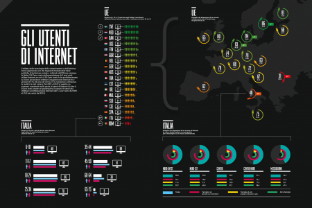 Gli utenti di Internet - [The Internet users] Infographic