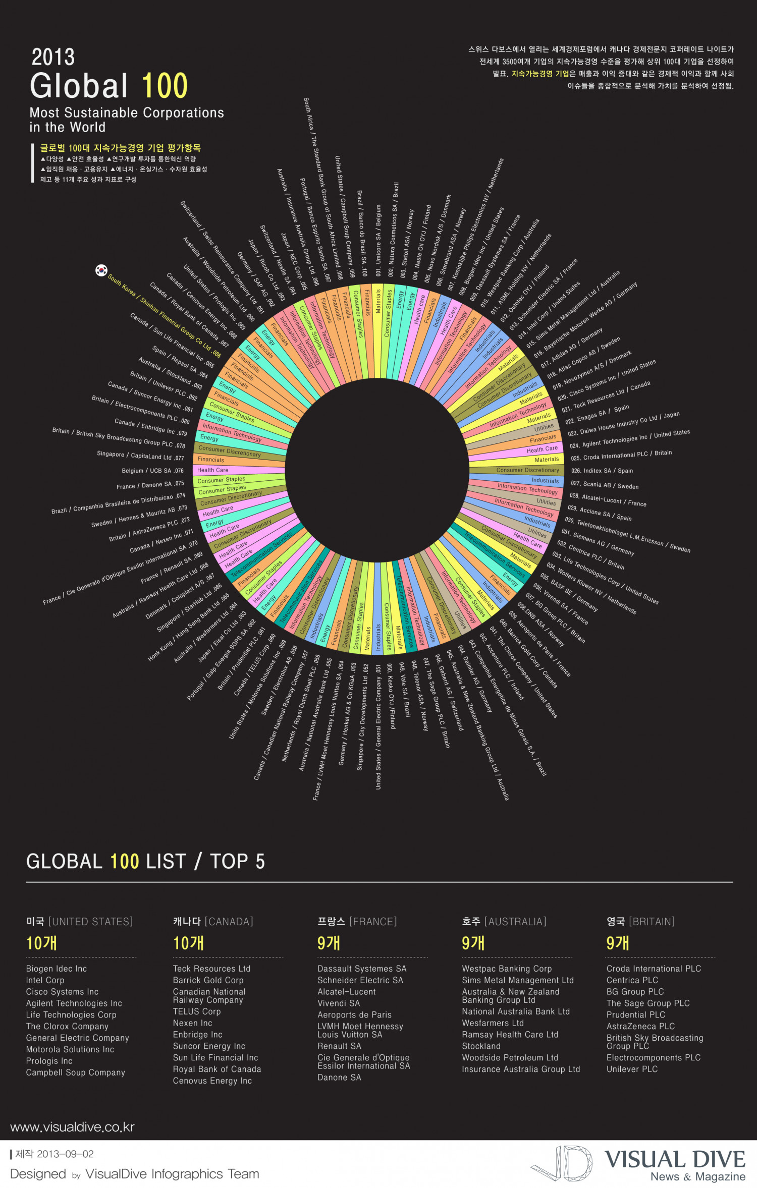 Global 100 Most Sustainable Corporations in the World Infographic