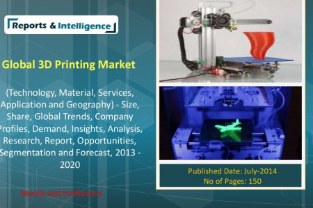 Global 3D Printing Market  Infographic