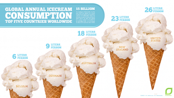 Global Annual Icecream Consumption: top five countries