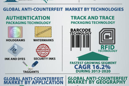 Global Anti-Counterfeit Packaging Market - Food And Pharmaceuticals (Technology, Application and Geography) Forecast, 2012 - 2020 Infographic