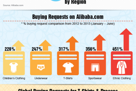 Global Apparel Buying Trends Infographic