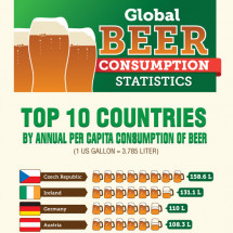 Global Beer Consumption Statistics and Trends Infographic
