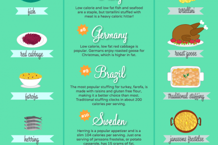 Global Christmas Fat Finder Infographic