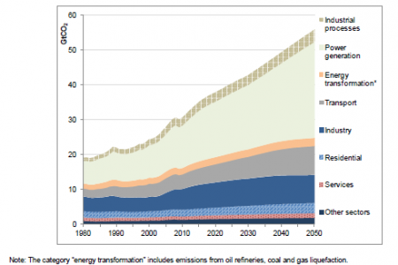 Global CO2 emissions by source: Baseline, 1980-2050 Infographic