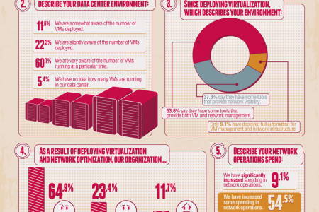 Global Data Center Survey Infographic