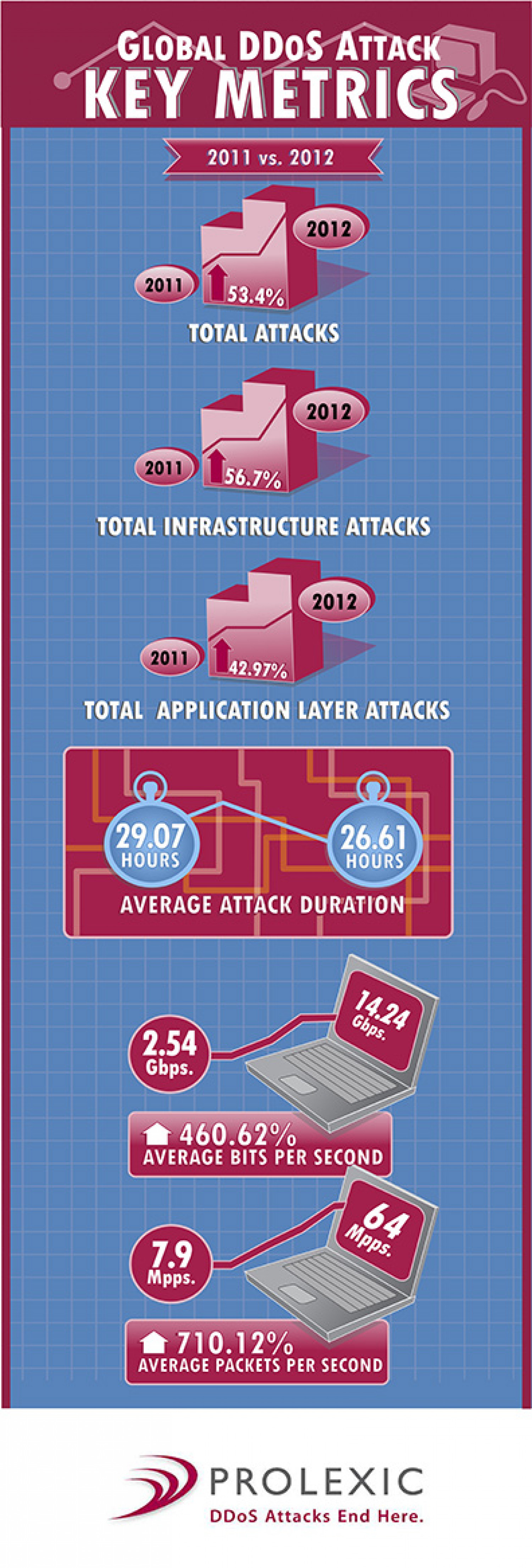 Global DDoS Attacks Key Metrics Infographic