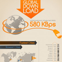 Global Download: Internet Speeds Around the World Infographic