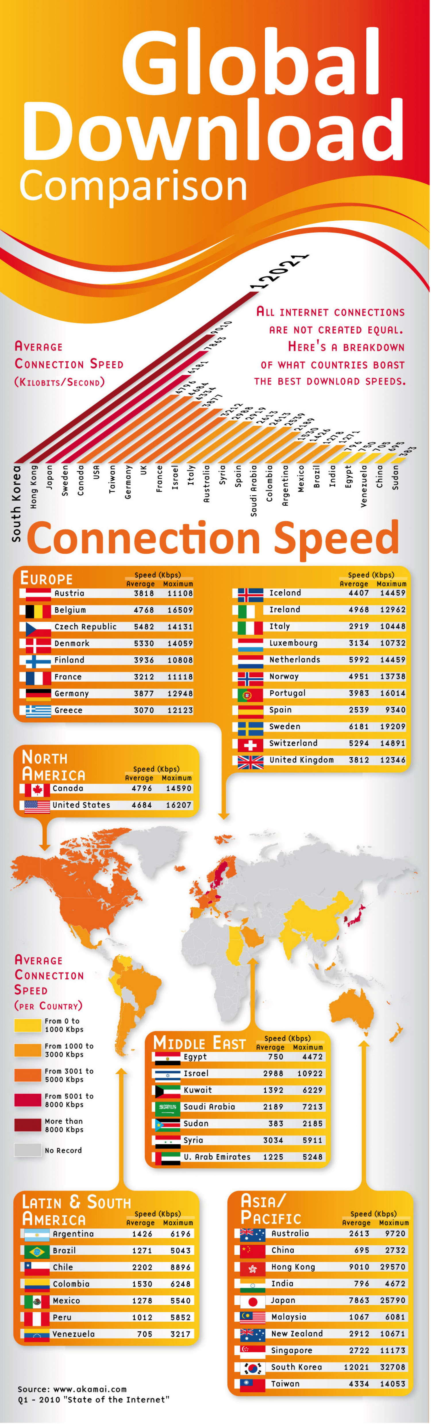GLOBAL DOWNLOADS SPEED COMPARISON Infographic