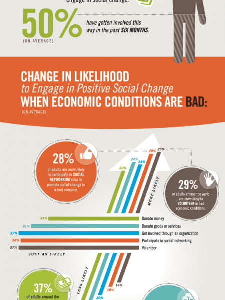 Global Economic Conditions Impact Social Change Infographic