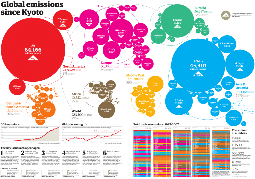 Global Emissions Since Kyoto Infographic