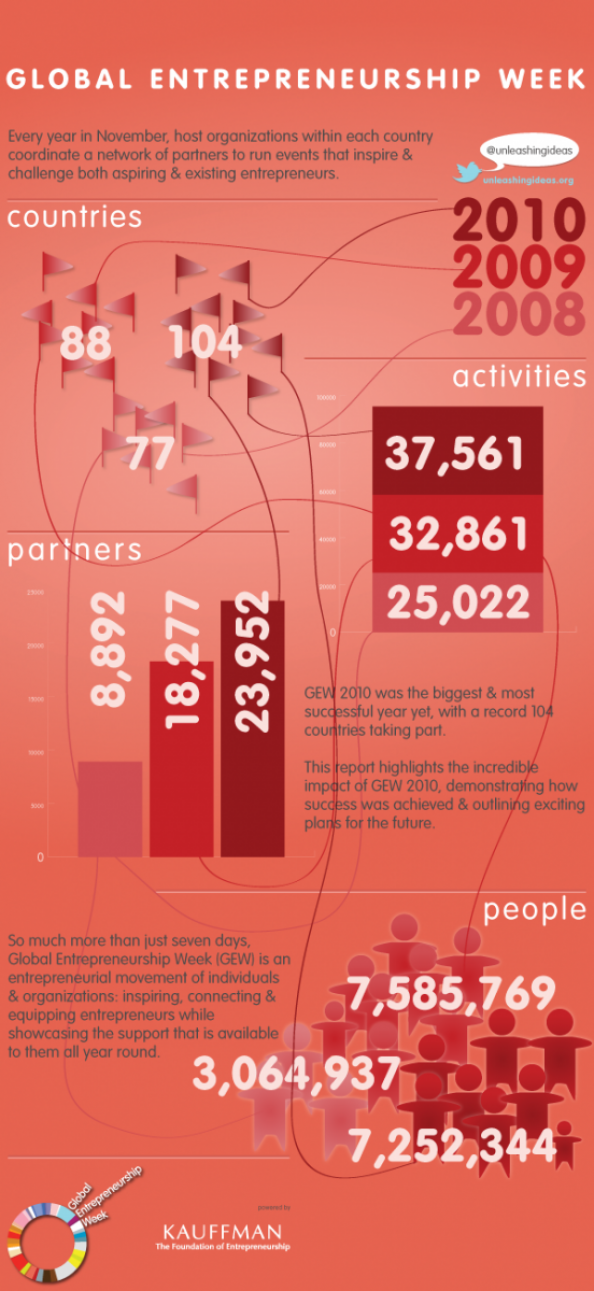 Global Entrepreneurship Week Facts &amp; Figures Infographic