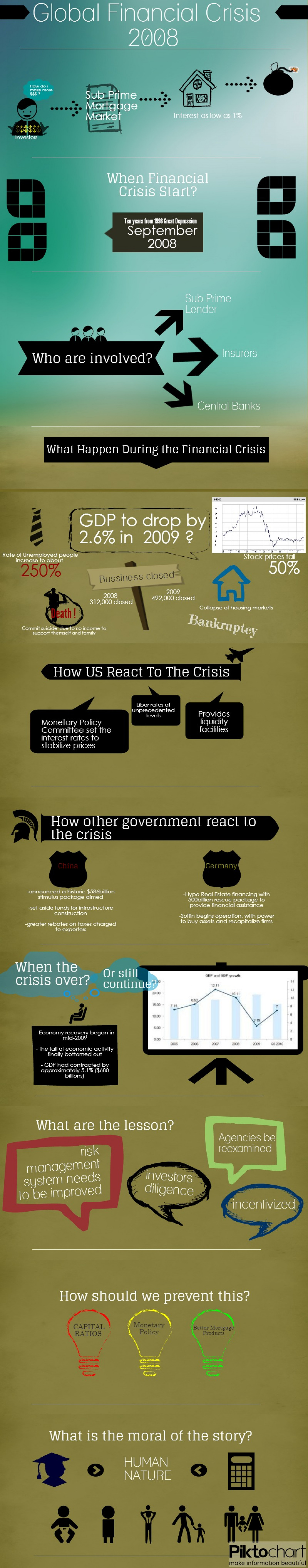 Global Financial Crisis 2008 Infographic