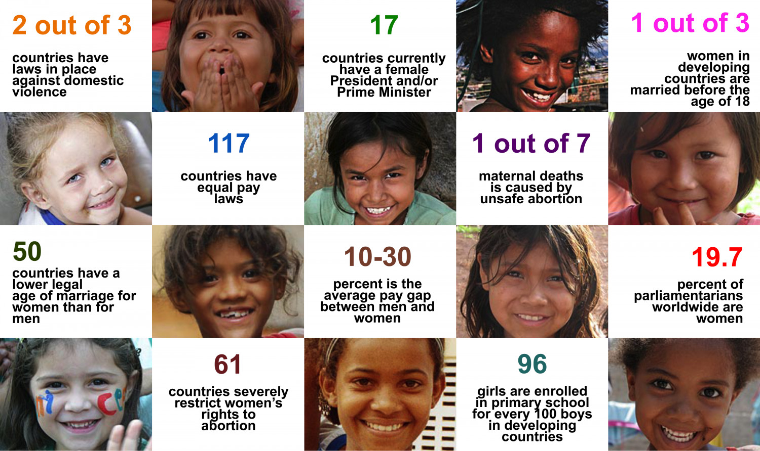 Global Gender Statistics Infographic