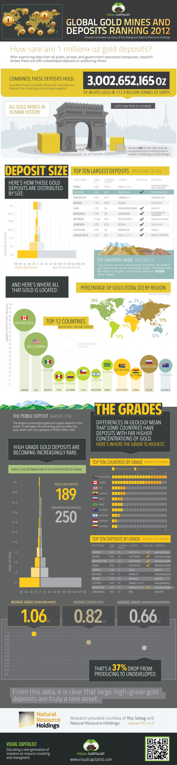 Global Gold Mines and Deposits Rankings 2012 Infographic