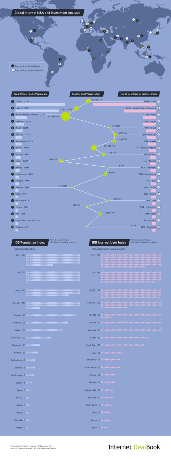Global Internet M&A and Investment Infographic
